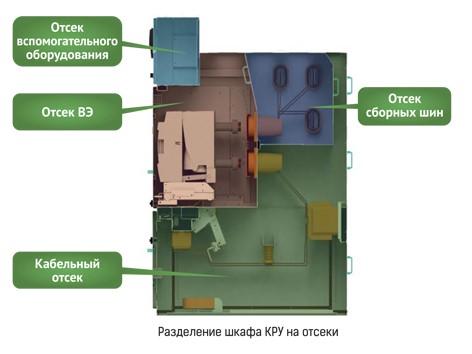 Разделение шкафа КРУ-70 Клен на отсеки bemp