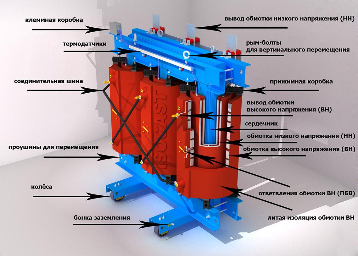 БЭМП Сухие трансформаторы с литой изоляцией BEMP ТСЛ isocast Конструкция