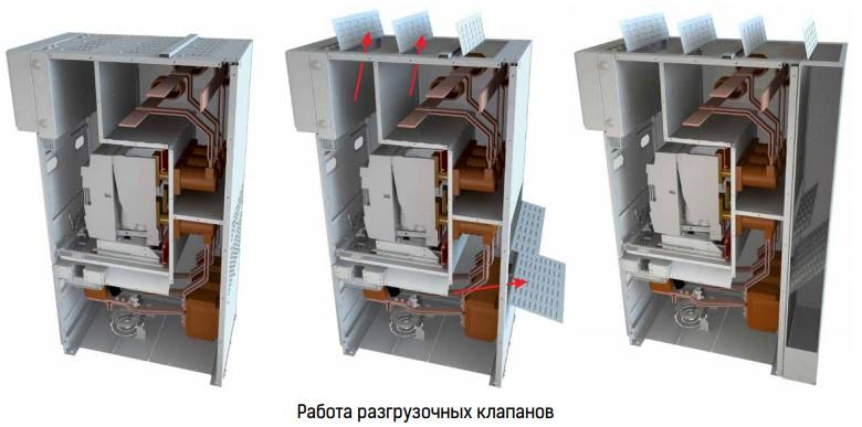 Работа разгрузочных клапанов КРУ Ива-М bemp