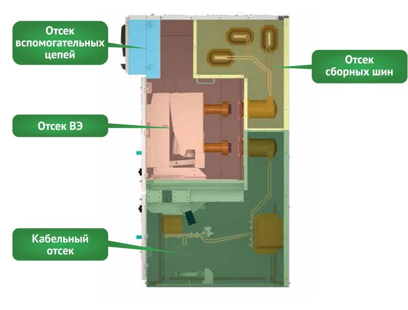Устройство шкафов КРУ Ива-М-рис2